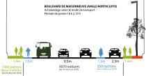 L'espace occupé selon le mode de transport. Comptages effectués par le CEUM sur le boulevard de Maisonneuve Ouest. Plan Quartier vert, actif et en santé et Notre-Dame-de-Grâce Sud-Est, CEUM 2011.