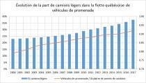 Figure 1. Évolution du % de camions légers dans la flotte québécoise de véhicules de promenade et du ratio entre le nombre de véhicules de promenade et le nombre de titulaires de permis de conduire
