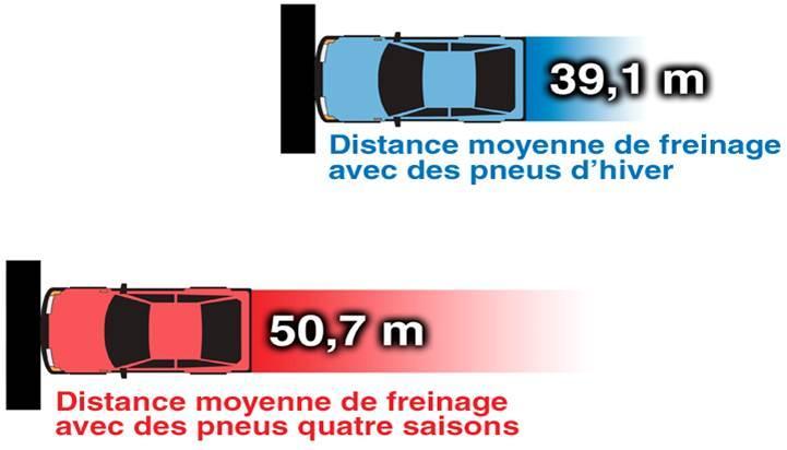 Distance de freinage avec différents types de pneu